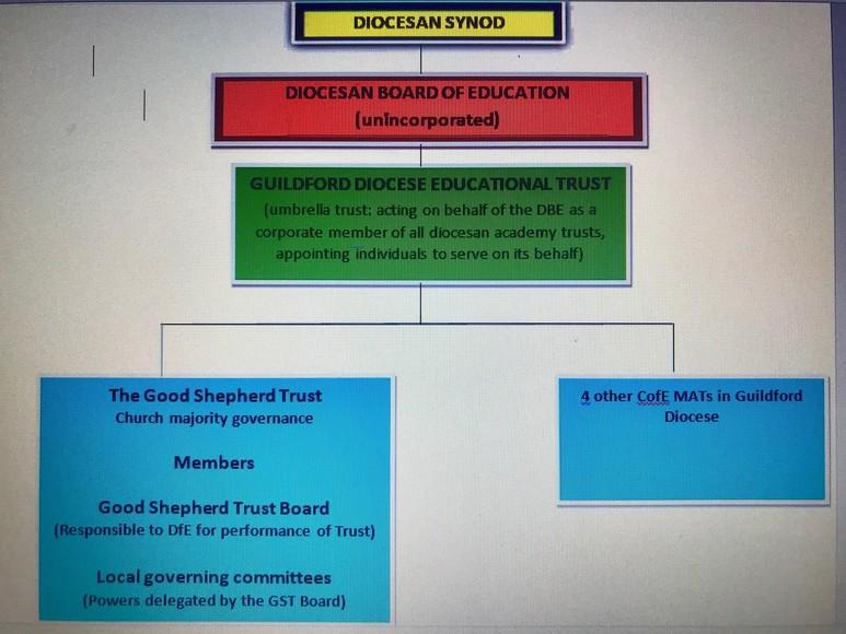 Diocesan structure